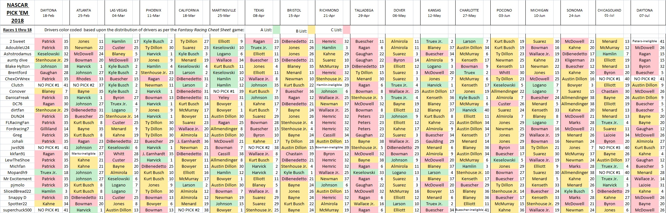 2018 Pick 'Em picks spreadsheet - 1 thru 18.jpg