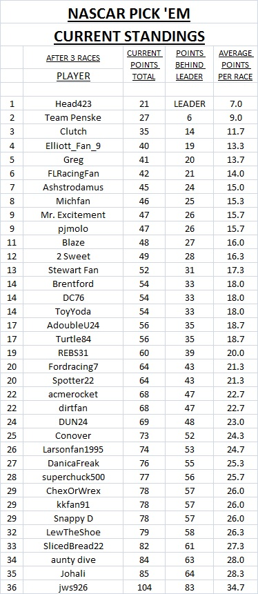 2019 current standings - #3.jpg