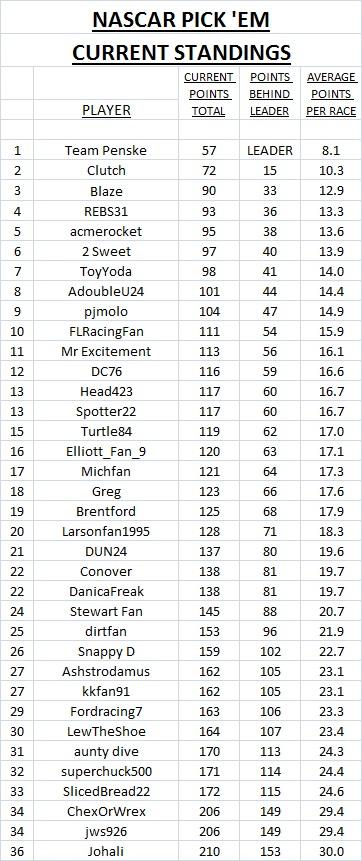 2019 current standings - #7.jpg