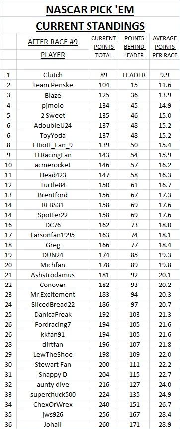 2019 current standings - #9.jpg