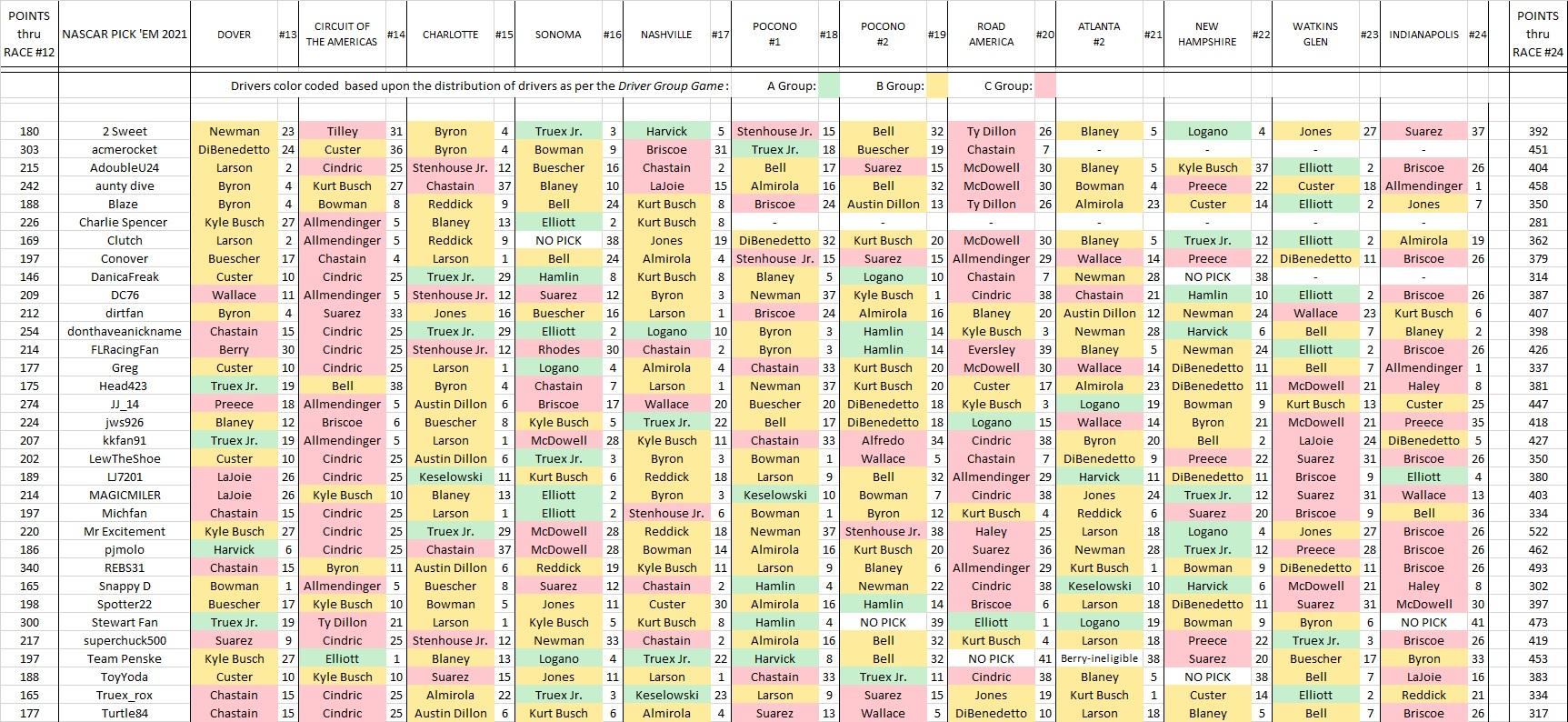 4.2- picks & results thru #24.jpg