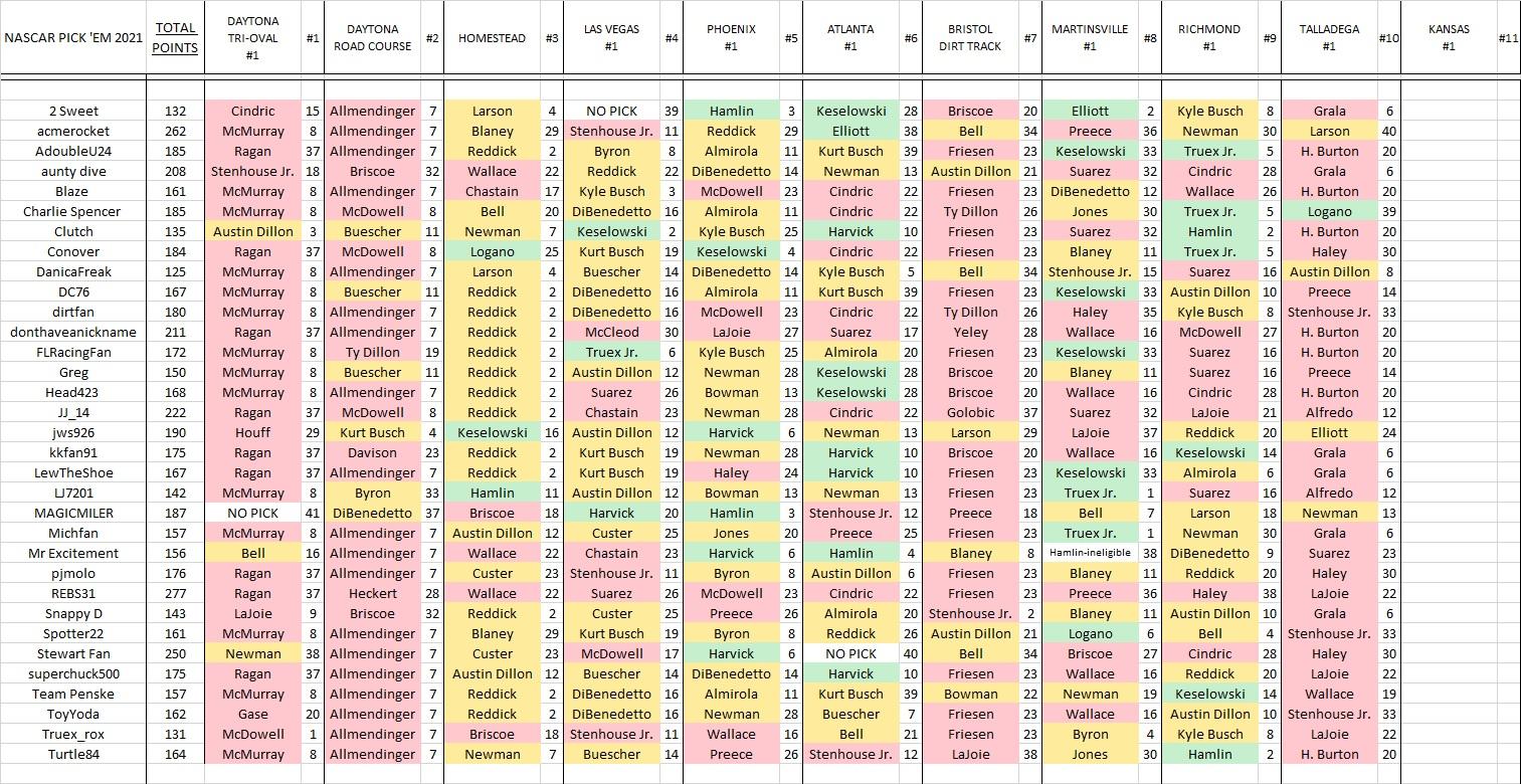 5- #10 picks & results.jpg