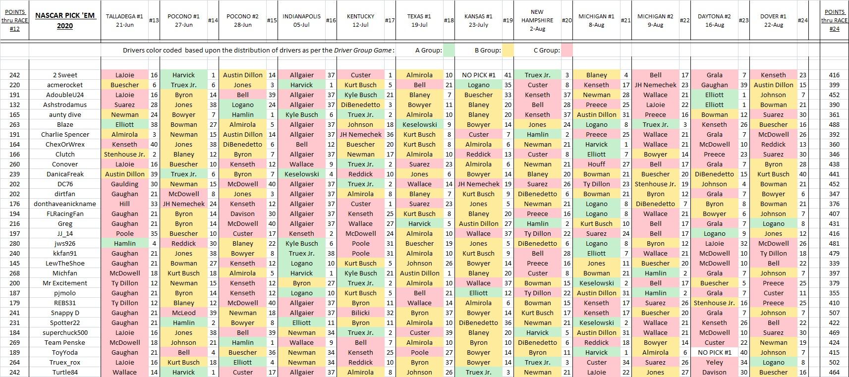 5. picks & results thru Race #24.jpg