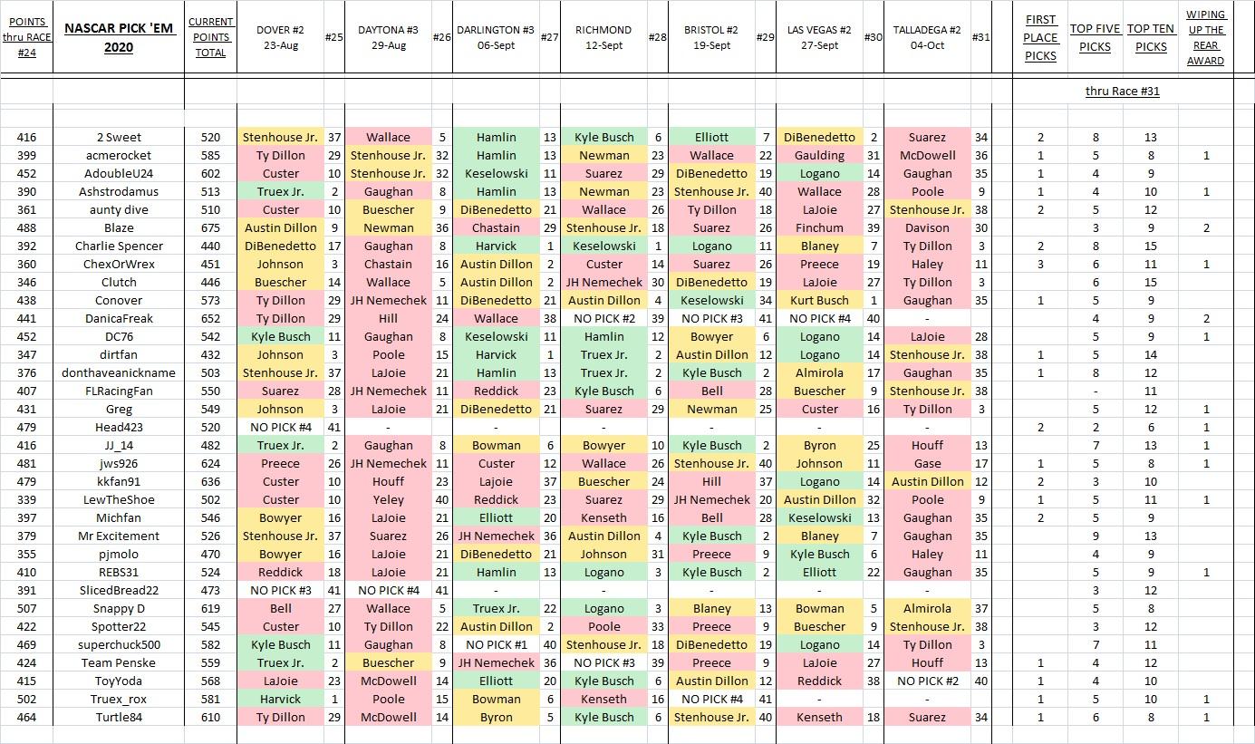 5. picks & results thru Race #31.jpg