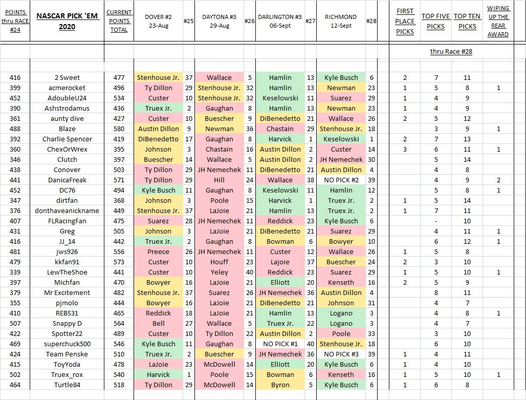 5. picks & results thru Richmond.jpg