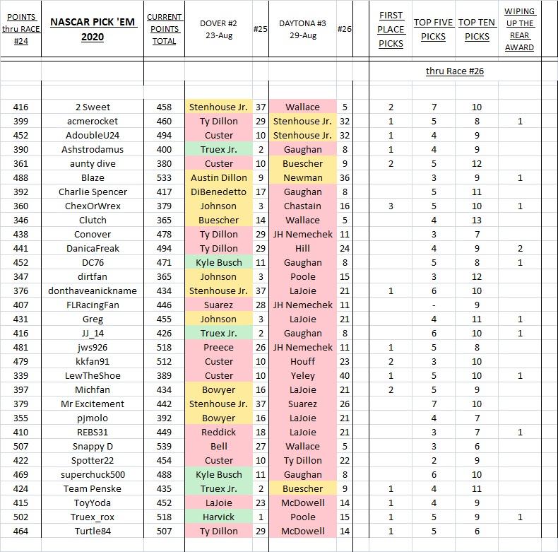 6. picks & results thru Daytona #3.jpg