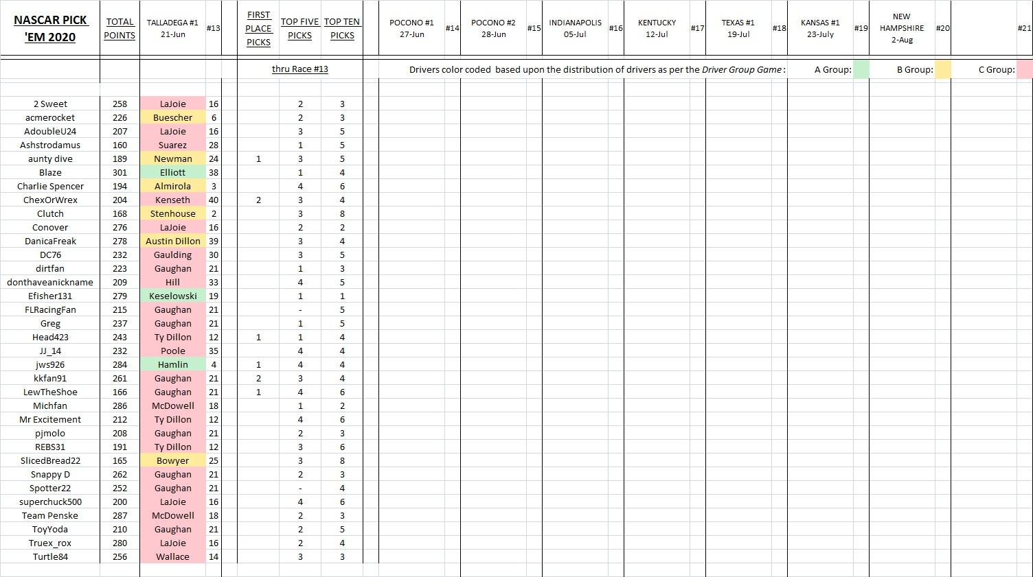 6. picks & results thru Talladega #1.jpg