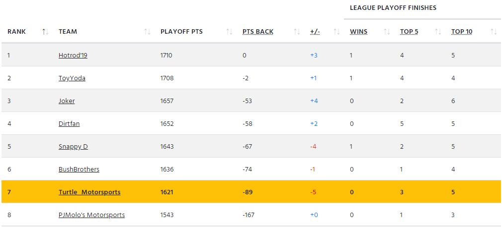 dgg kansas2 playoffs1.png